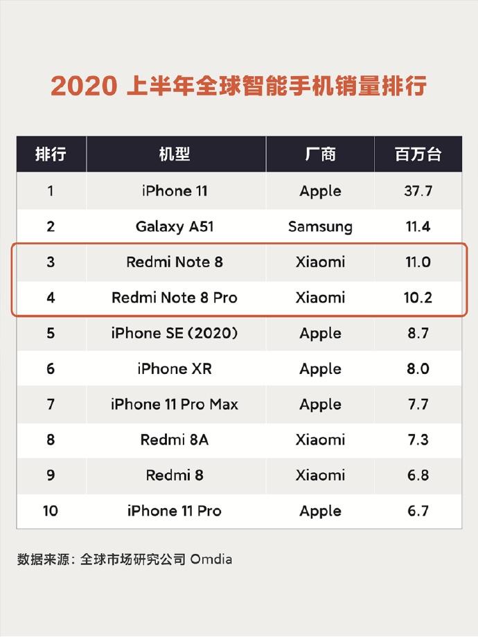 全球最畅销手机前十:华为未上榜 红米包揽四席
