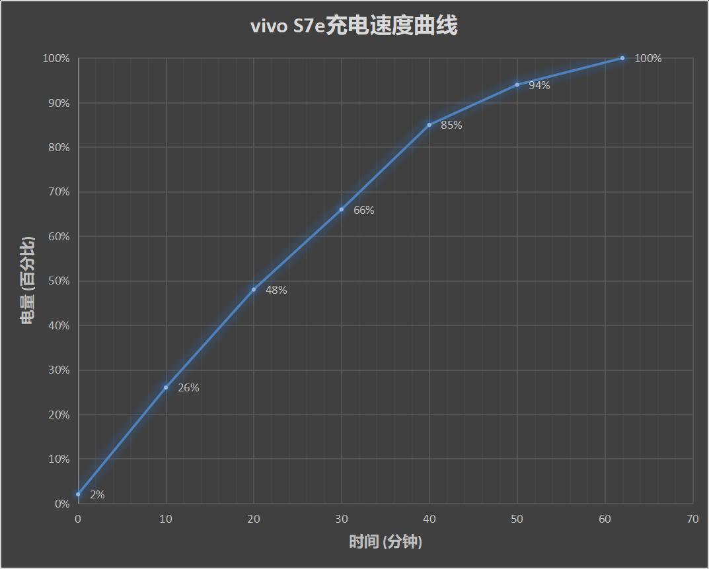 vivo S7e评测:专属粉丝的礼物