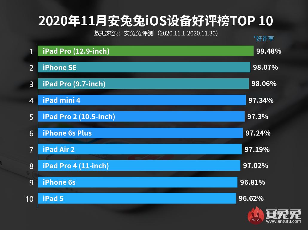 11月iOS设备好评榜:第一名蝉联季度冠军