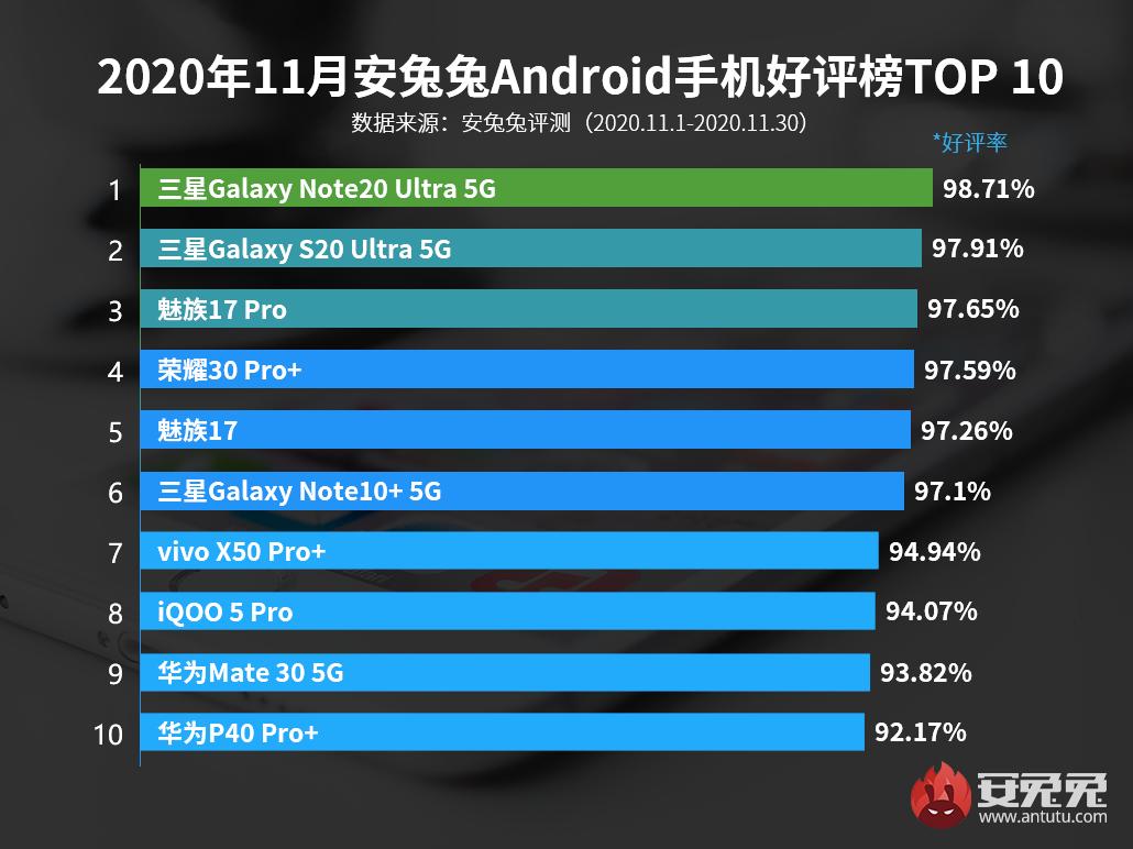 11月Android手机好评榜:性价比机型无一上榜 原因在此