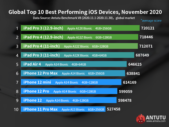 Best Performing iOS Devices in November: All four iPhone 12 models made the list