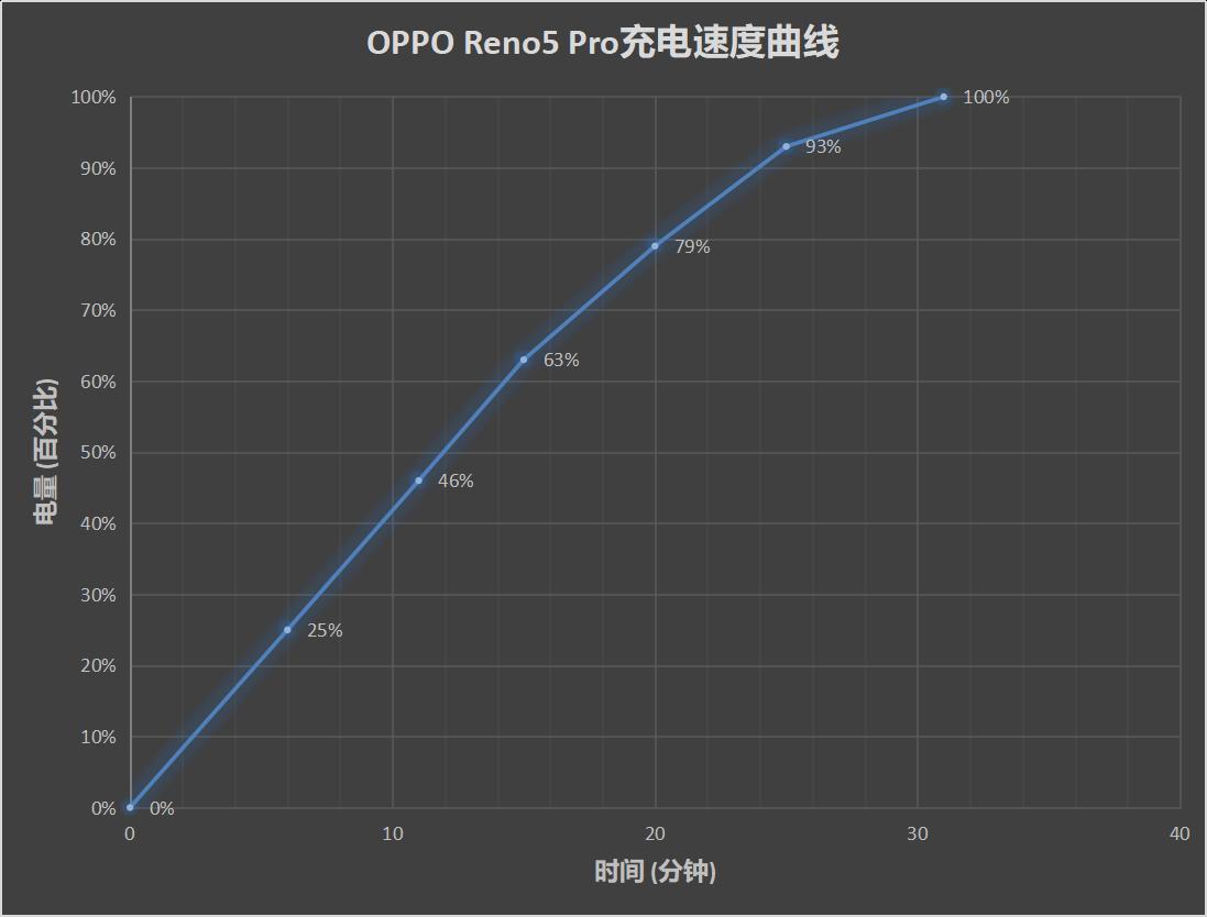 OPPO Reno5 Pro评测:金玉其内 色彩其外