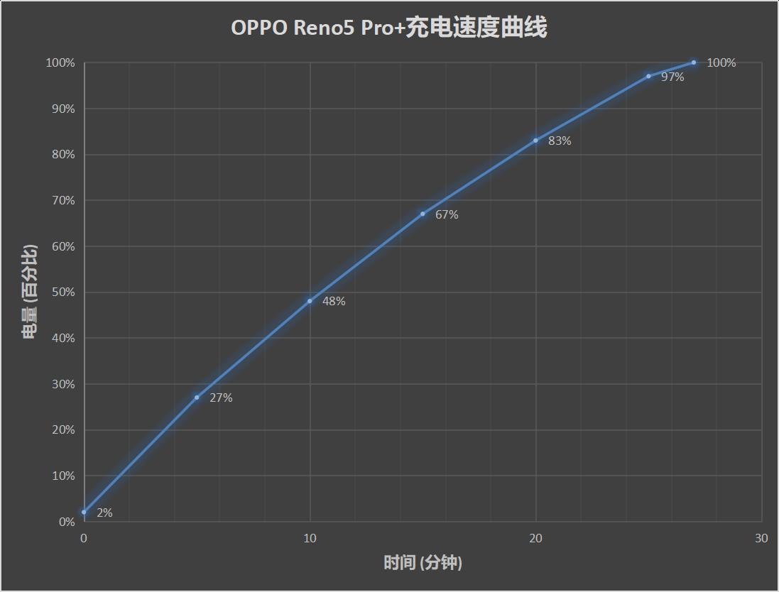 OPPO Reno5 Pro+评测:三项首发 开启Reno次世代