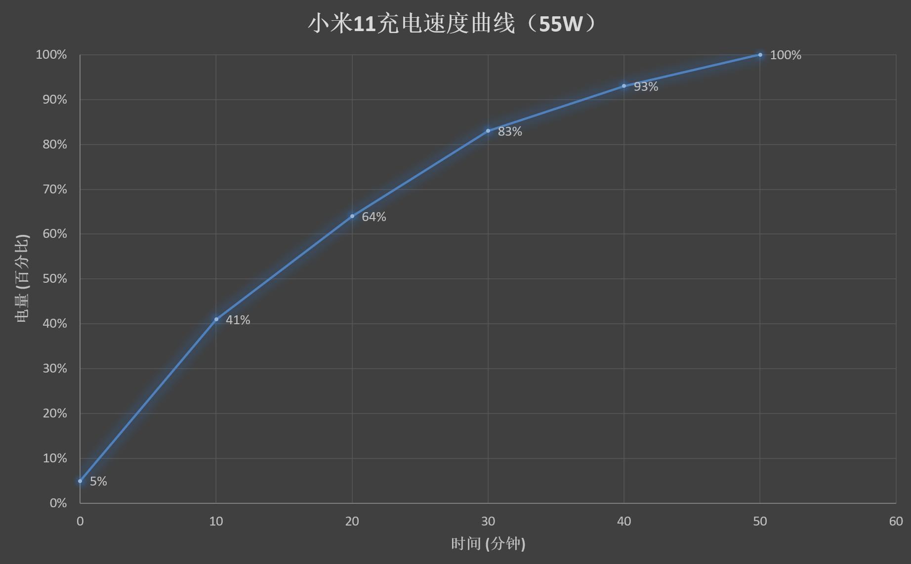 骁龙888首秀之作!小米11评测:顶级好屏、恰如其分