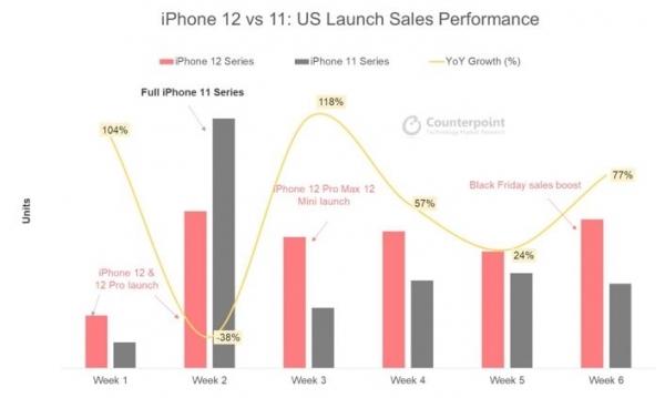 一边喷一边买 iPhone 12热销 苹果四季度销量增加21%