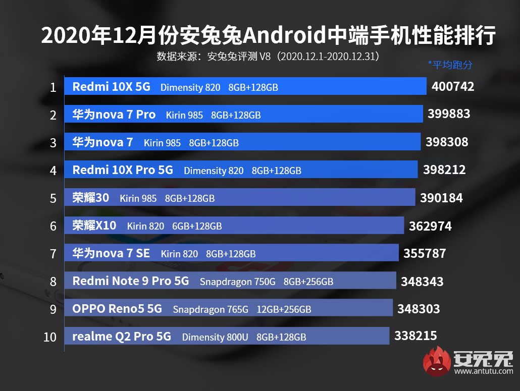 12月Android手机性能榜:麒麟9000、骁龙888同台竞技