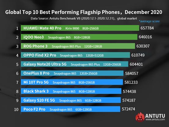 Global Top 10 Best Performing Flagship Phones and Mid-range Phones,December 2020
