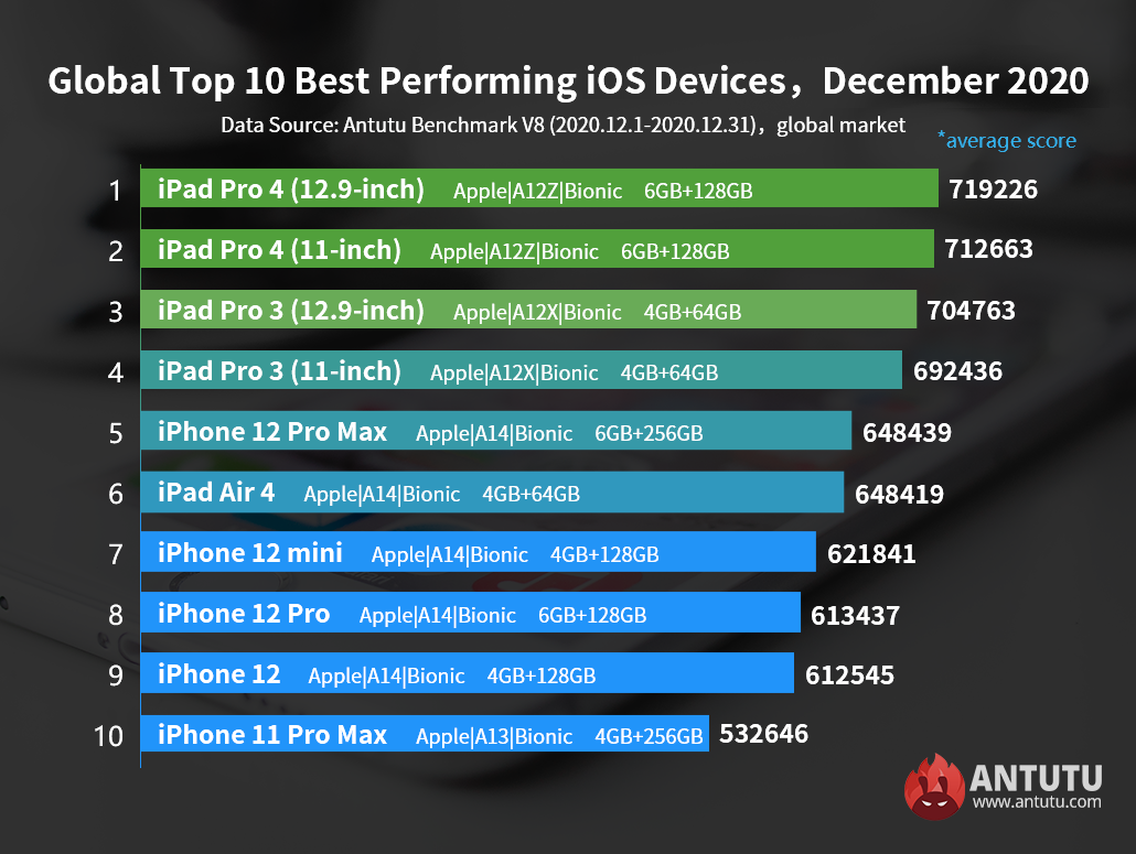 Top 10 Best Performing iOS Devices, December 2020:  iPhone 12 Pro Max Beats iPad