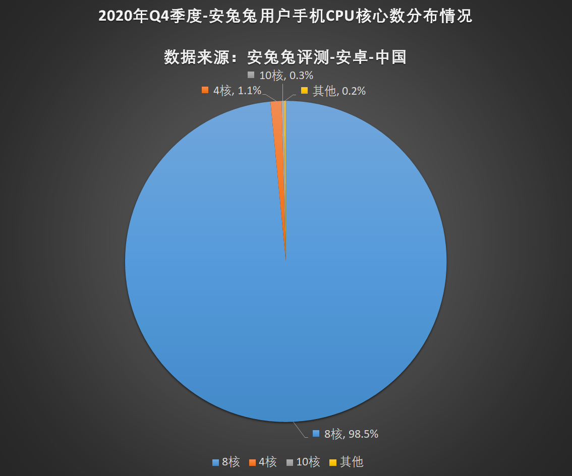 安兔兔发布:2020年第四季度用户偏好榜