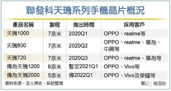 天玑2000最快年底推出 OV荣耀已经下单