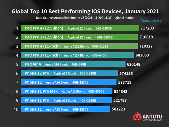 Global Top 10 Best Performing iOS Devices, January 2021
