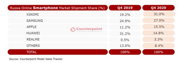 小米登顶俄罗斯线上销售第一 三星苹果紧随其后