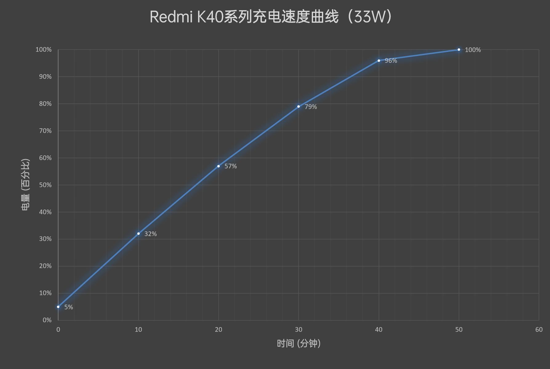 Redmi K40系列首发评测:1999元继承初心!性价比默秒全