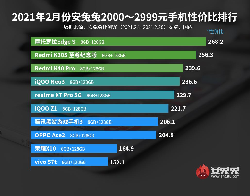2月Android手机性价比榜:Redmi K40全场最佳