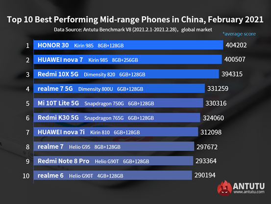 Global Top 10 Best Performing Android Phones, February 2021
