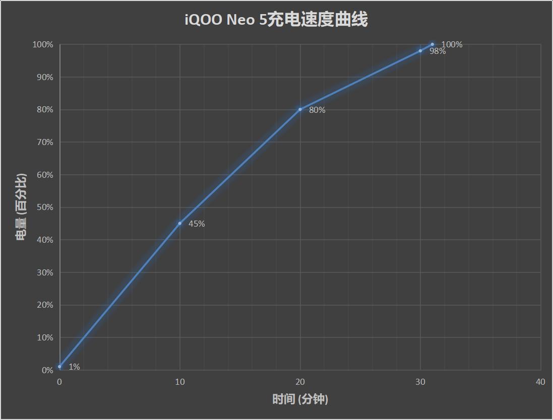 iQOO Neo5评测:性价比再度飙升的游戏利器