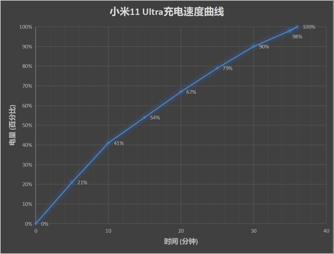 小米11 Pro/Ultra评测:2021安卓机皇就位
