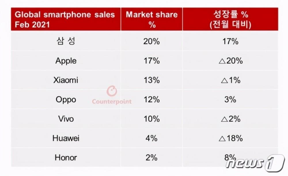 2月手机市场份额:小米重返全球前三、国产厂商第一