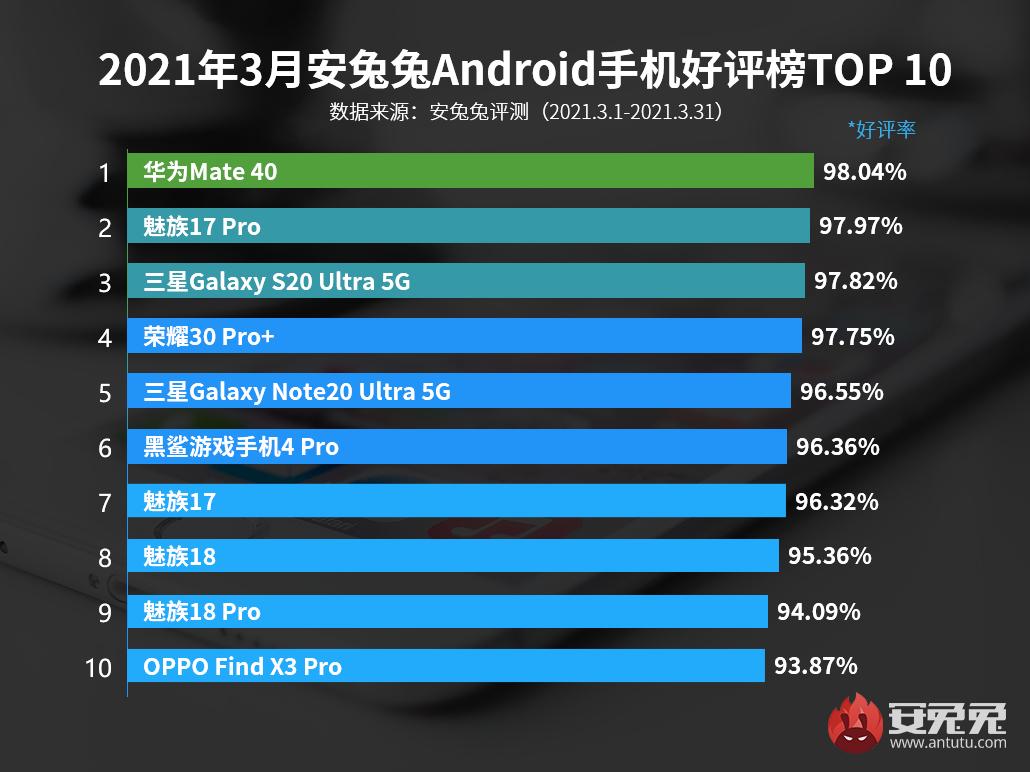 3月Android手机好评榜:魅族独占四席