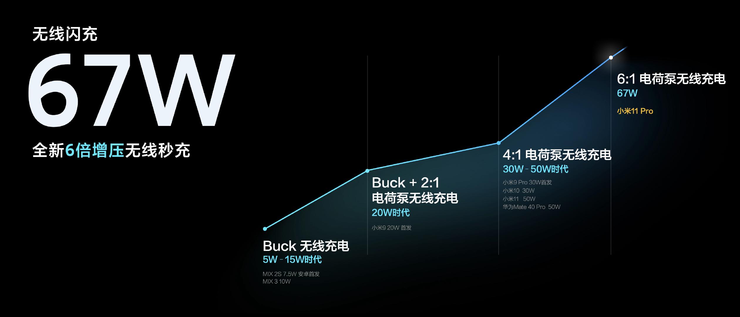 小米67W无线秒充详解:功率首次同步 充电零时差
