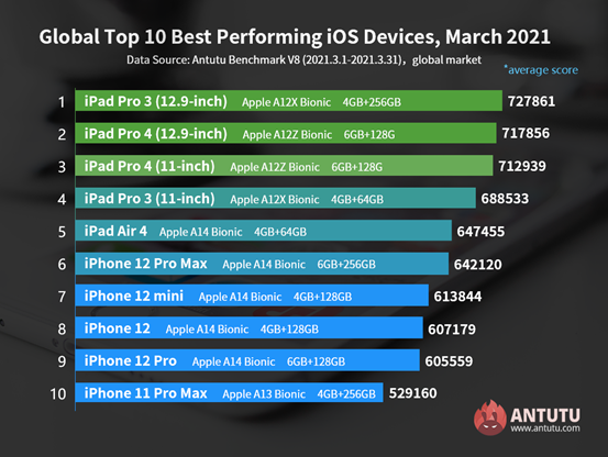 Global Top 10 Best Performing iOS Devices in March 2021