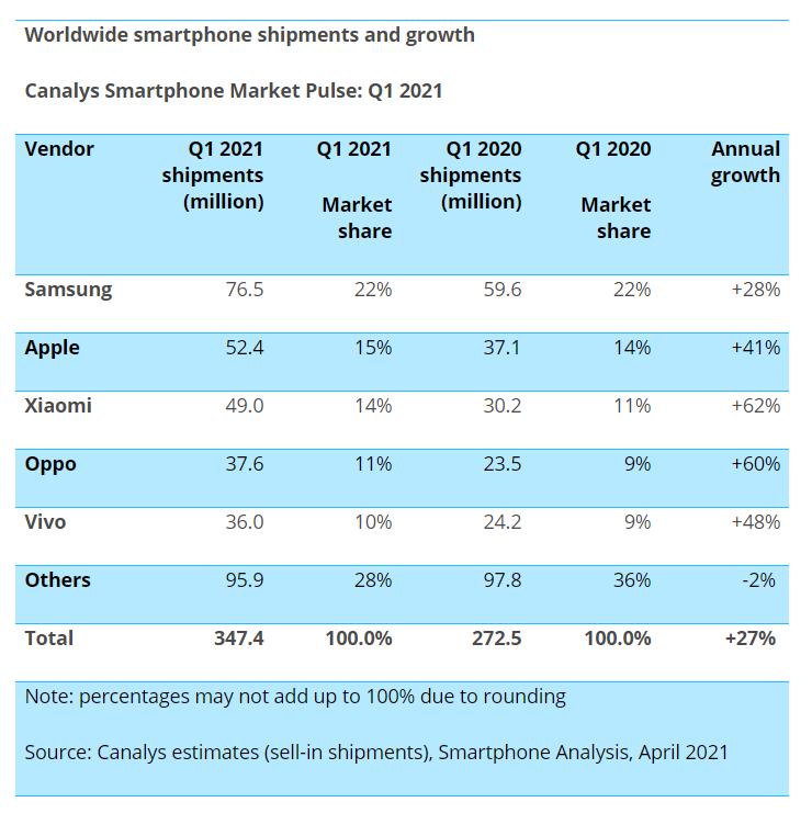 增长全球第一!小米手机爆发:赶上苹果仅一步之遥