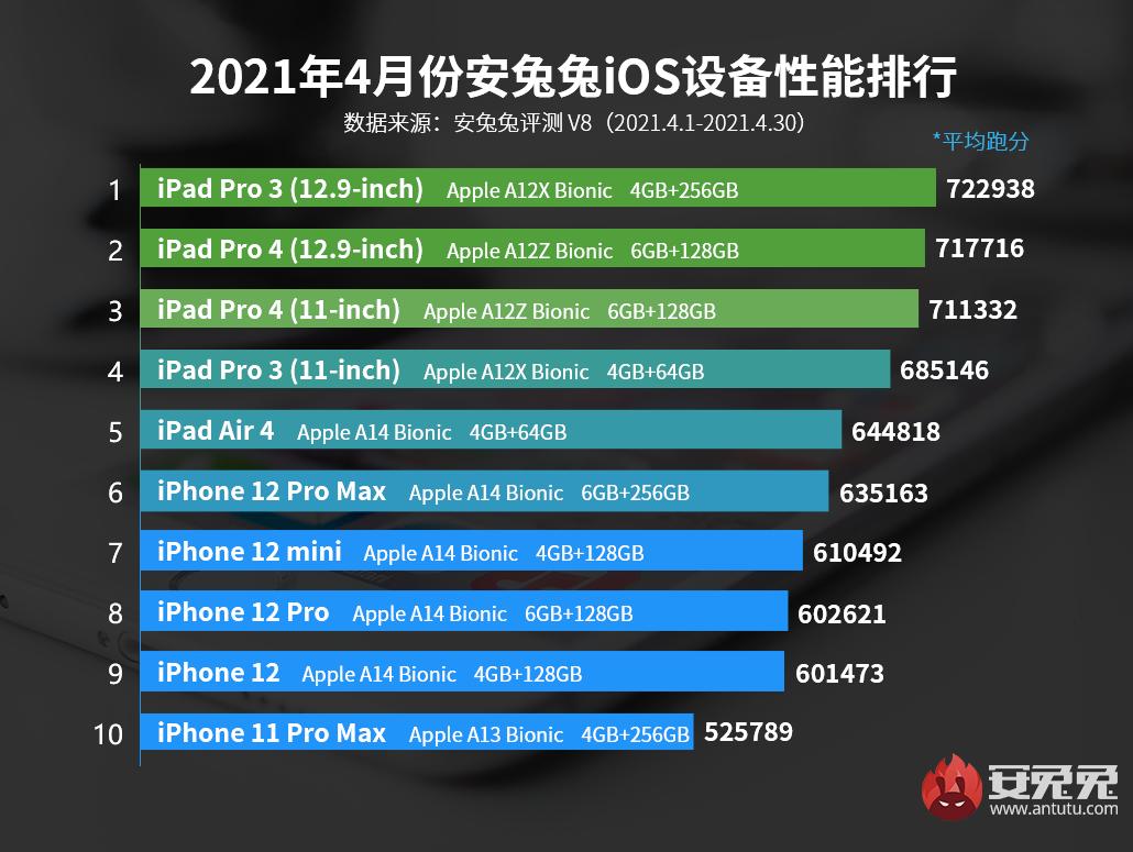 4月iOS设备性能榜:M1版iPad有望跑分100W+