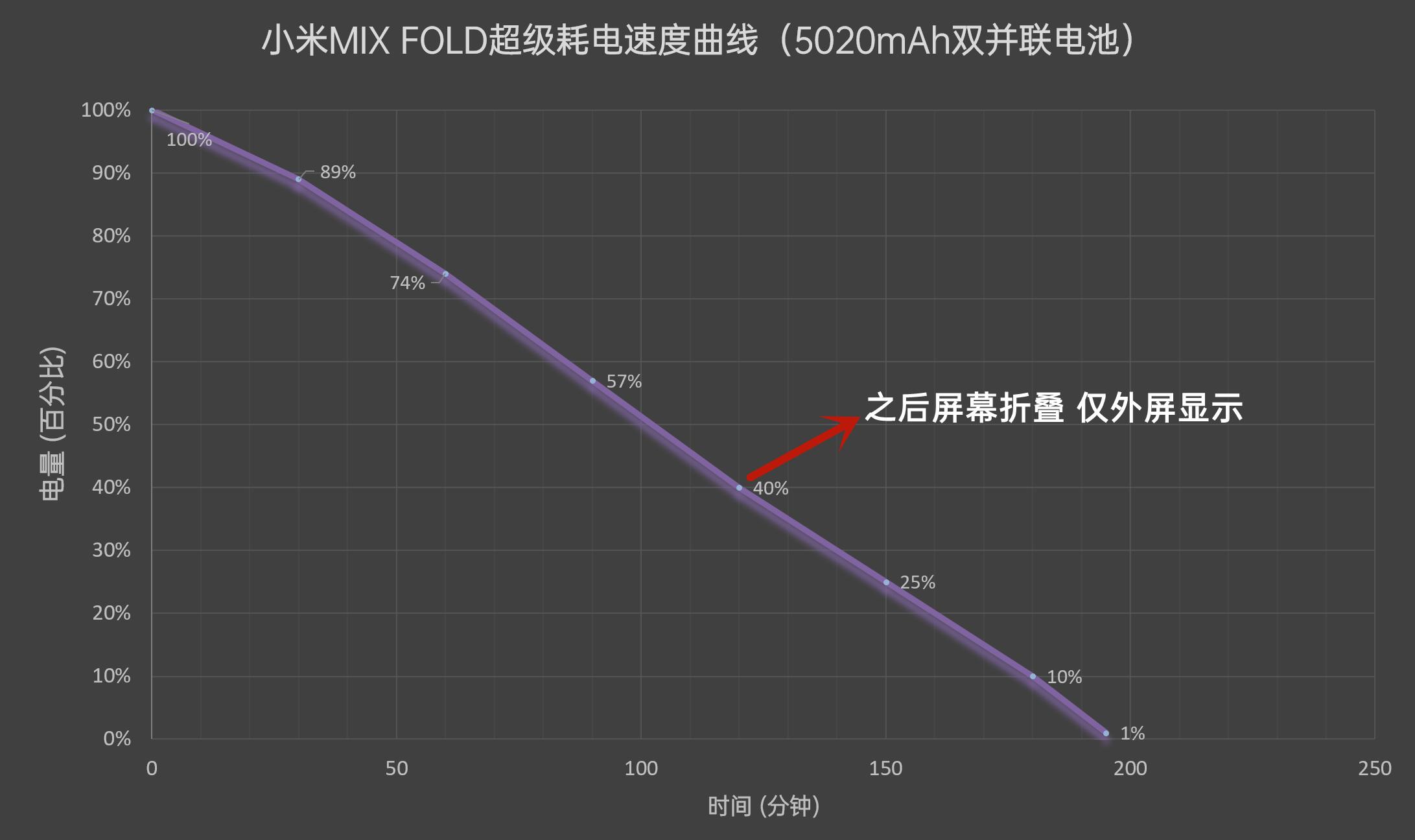 小米MIX FOLD评测:堆料一夫当关、高端之路大圆满