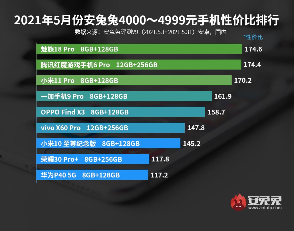 5月Android手机性价比榜:真香之争开场