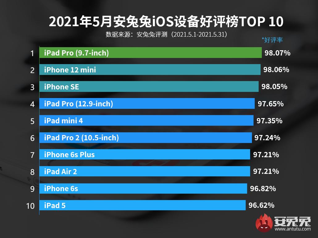 5月iOS设备好评榜:iPhone 12 mini奋勇直追