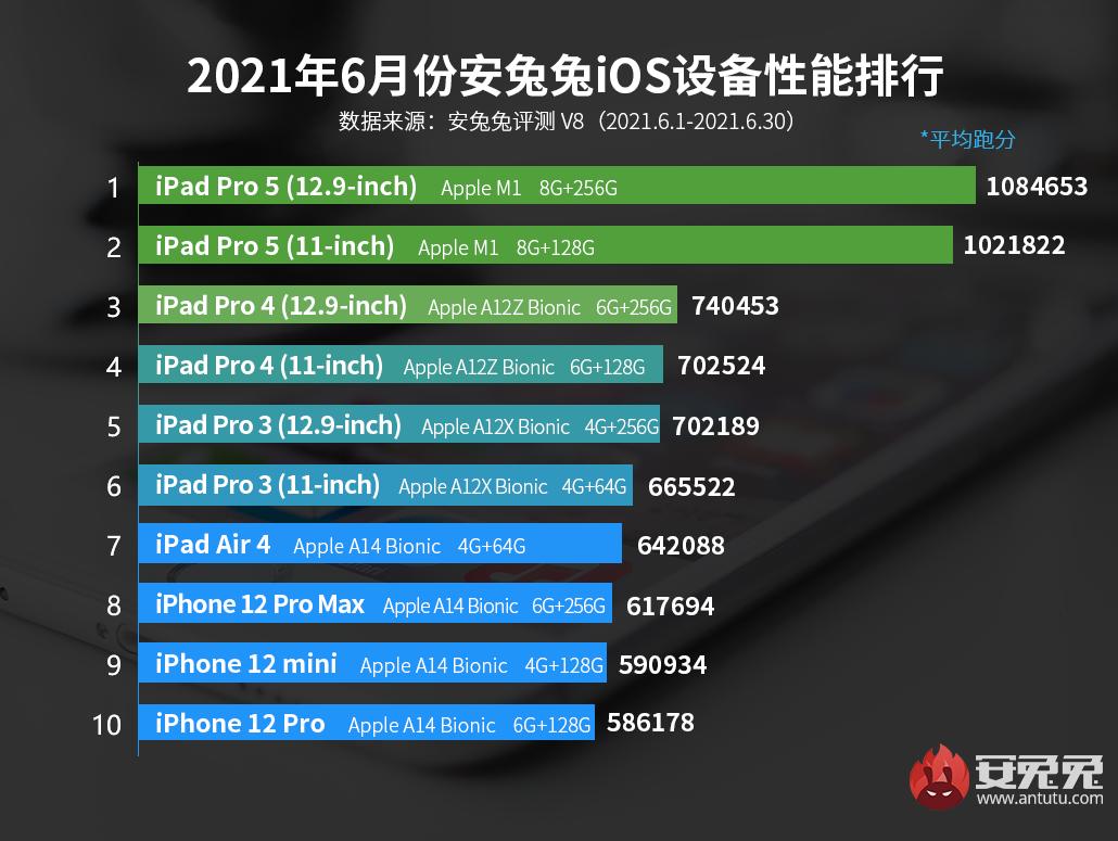 6月iOS设备性能榜:M1版iPad Pro继续称王