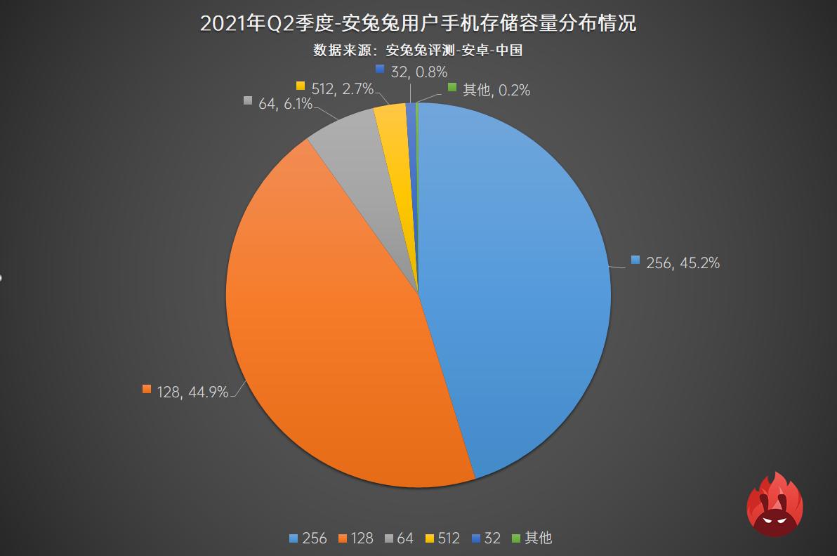 2021年Q2用户偏好榜:新增刷新率占比