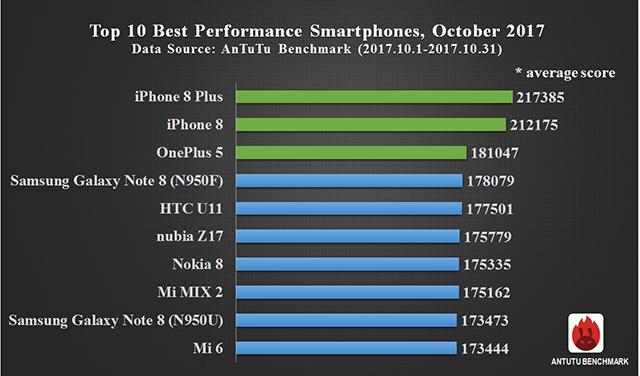 Global Top 10 Best Performance Smartphones, October 2017