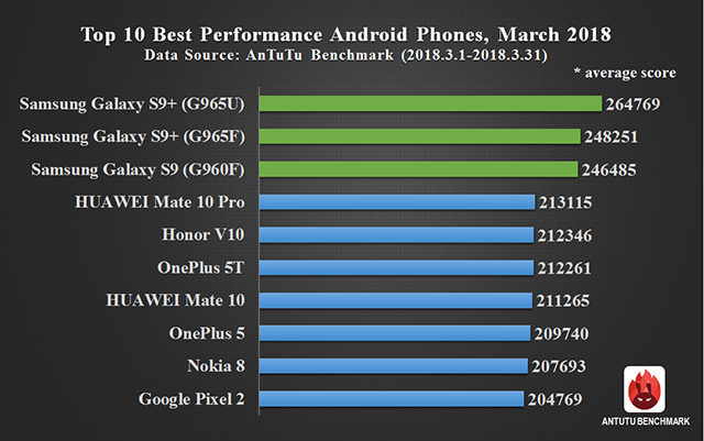 Global Top 10 Best Performance Smartphones, March 2018