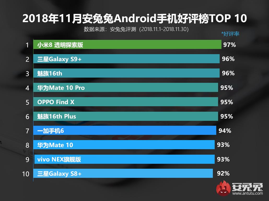 安兔兔发布:2018年11月国内Android手机好评榜