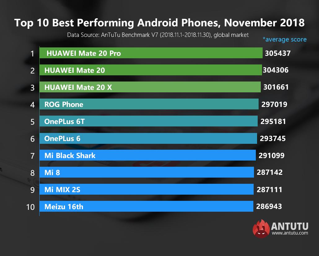 Global Top 10 Best Performing Android Phones, November 2018