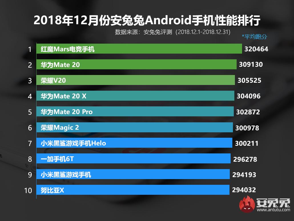 安兔兔发布:2018年12月Android手机性能榜