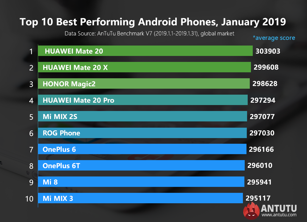 best scores of 2019 Global Top 10 Best Performing Android Phones, January 2019