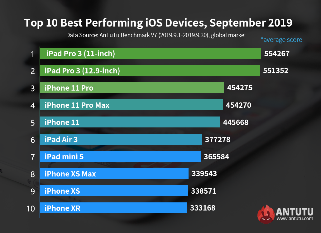 Global Top 10 Best Performing iOS Devices, September 2019