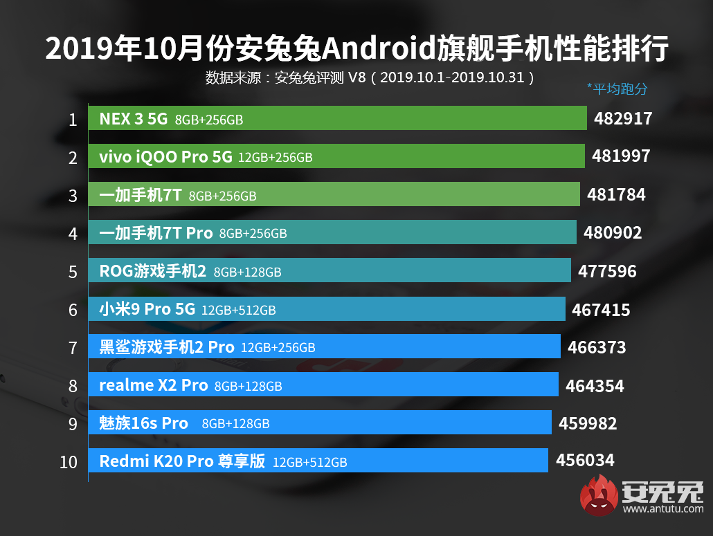 安兔兔发布:2019年10月Android手机性能榜