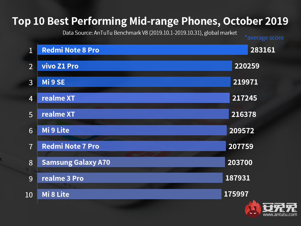 Global Top 10 Best Performing Android Phones, October 2019