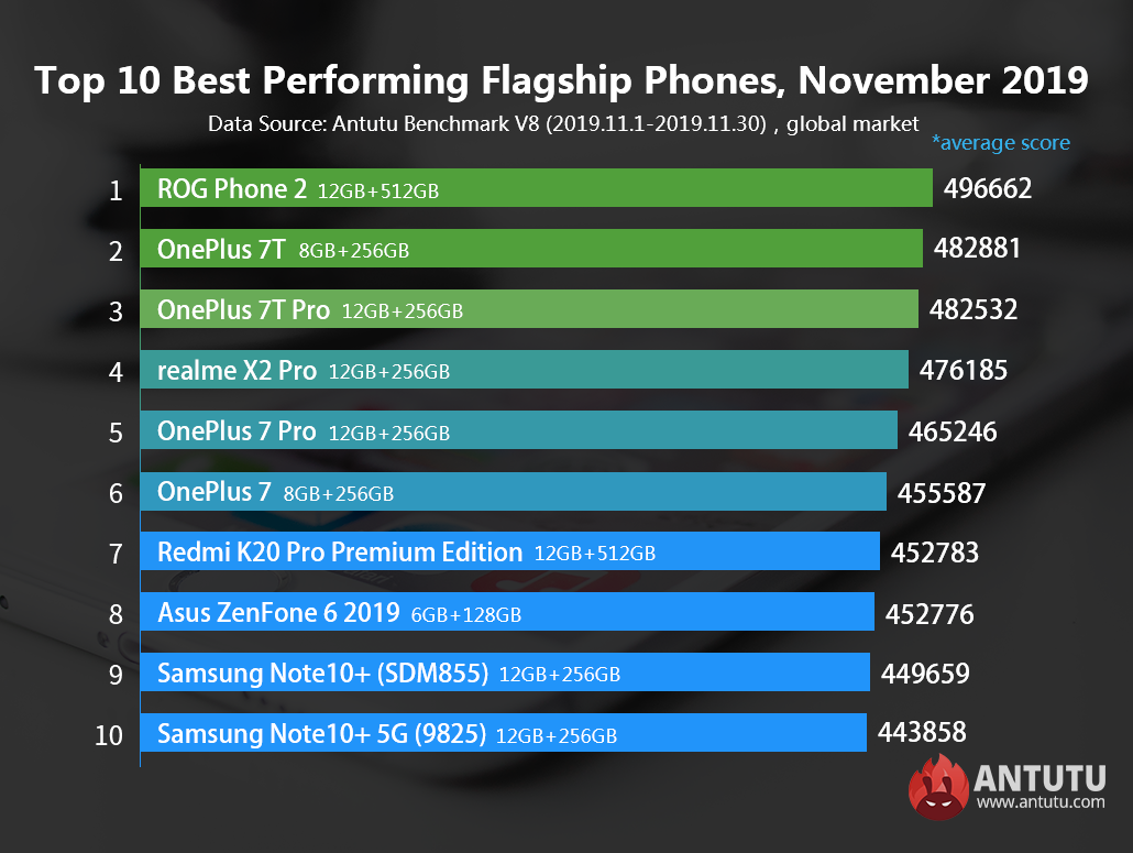 Global Top 10 Best Performing Flagship Phones and Mid-range Phones for November
