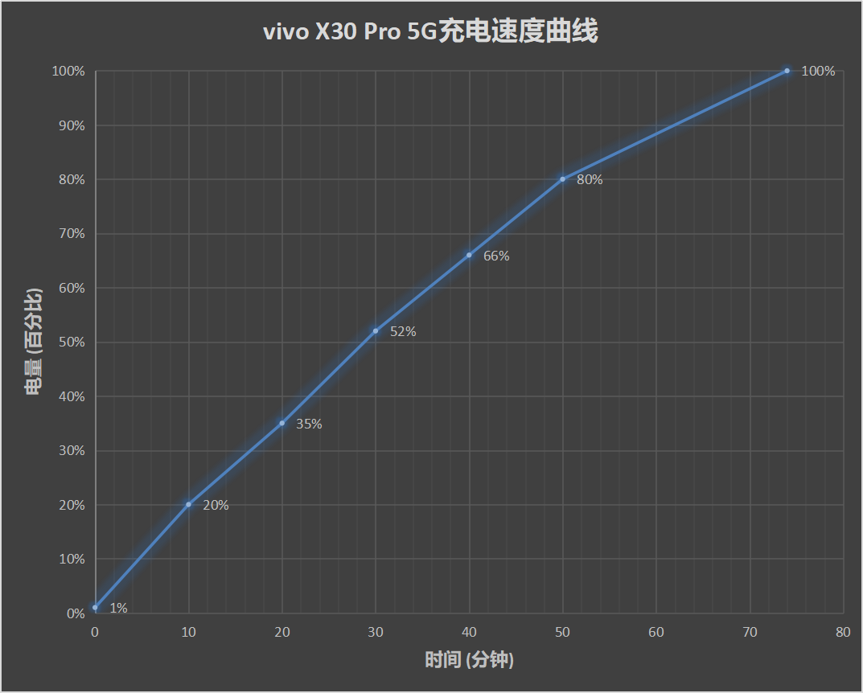 vivo X30 Pro评测:专业影像拍照 5G急先锋