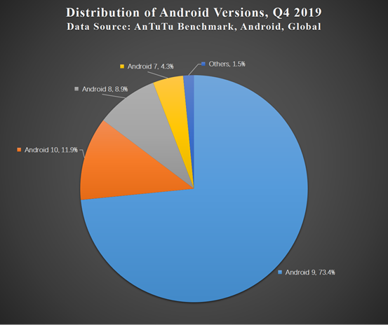 Aututu Global Mobile Phone User Preferences in Q4 2019