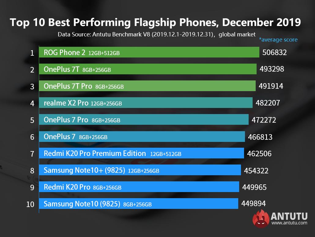 Global Top 10 Best Performing Flagship Phones and Mid-range Phones,December 2019