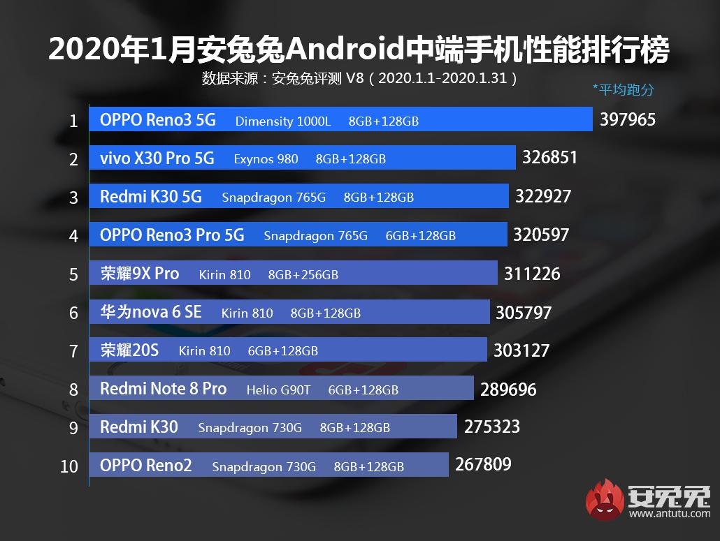 2020年1月安兔兔Android手机性能榜:骁龙855+最后的辉煌