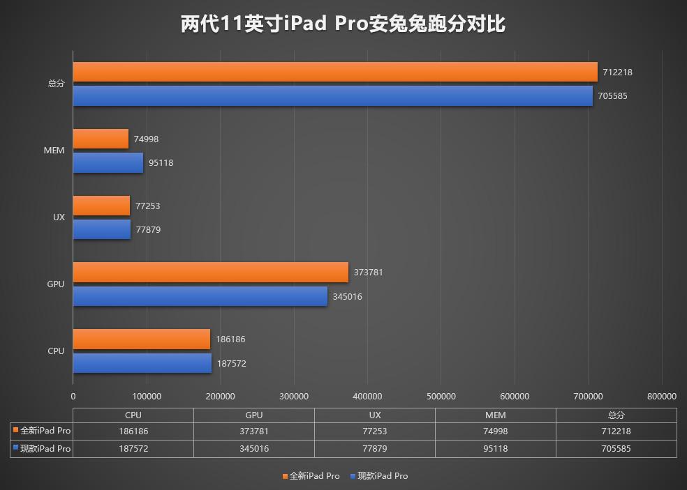 全新iPad Pro安兔兔跑分曝光:稳稳的马甲?