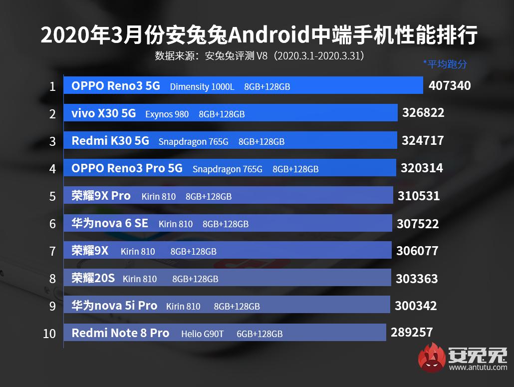 安兔兔发布:2020年3月Android手机性能榜
