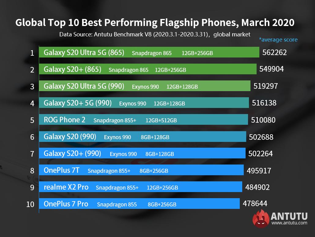 Os 10 principais telefones principais com melhor desempenho e telefones de gama média global, março de 2020