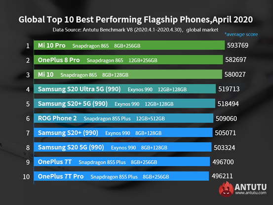Global Top 10 Best Performing Flagship Phones and Mid-range Phones, April 2020